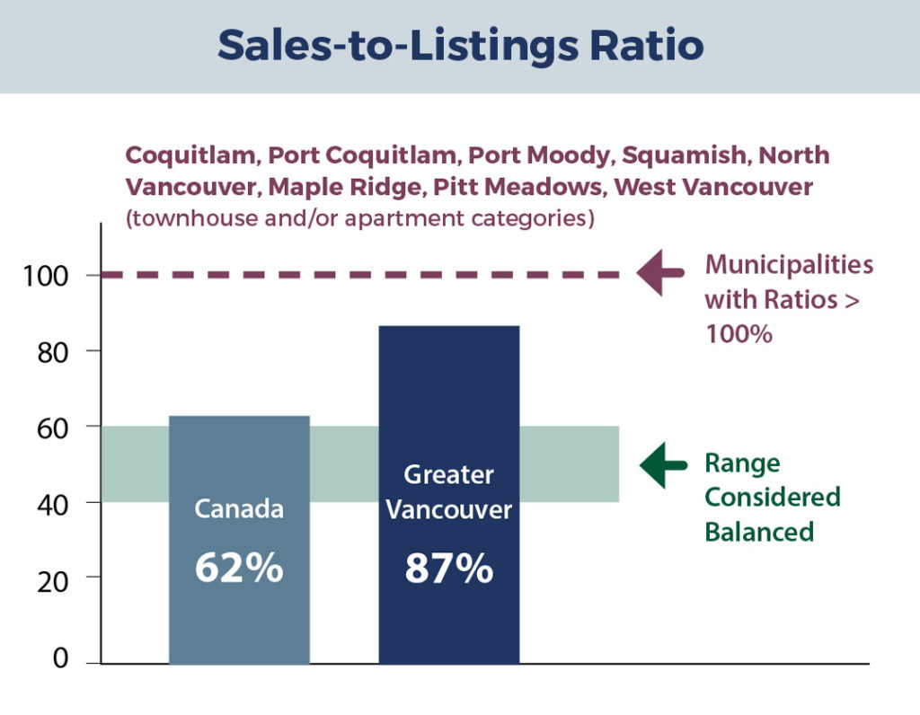 sales-to-listing-ratio