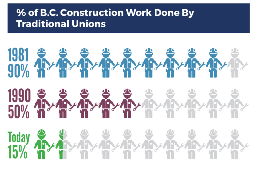 ICBA OP/ED: All CBAs Do is Drive Up Costs and Exclude Workers