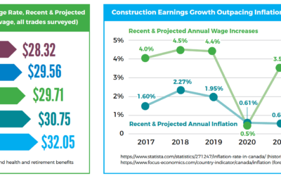 IN THE NEWS: ICBA's 2021 Wage and Benefits Survey